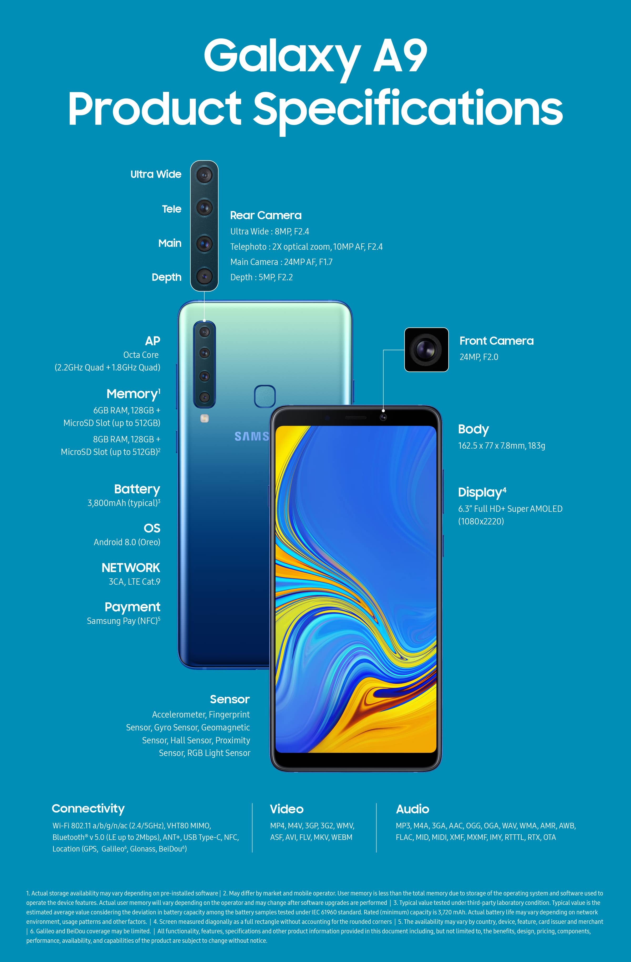 Galaxy A9 (2018) Infographic