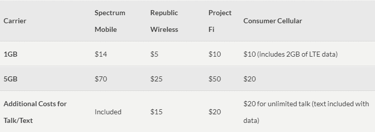 spectrum tiered data price comparison to other carriers - bestphoneplans.com
