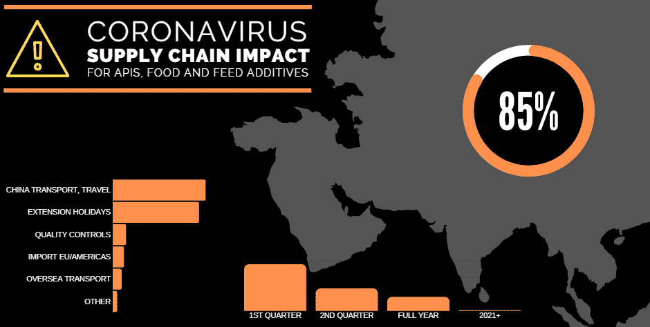 Coronavirus impact on Wuhan supply chain